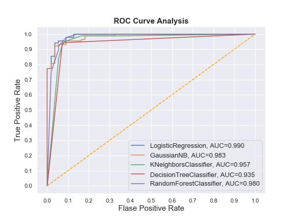 Seaborn Roc Curve